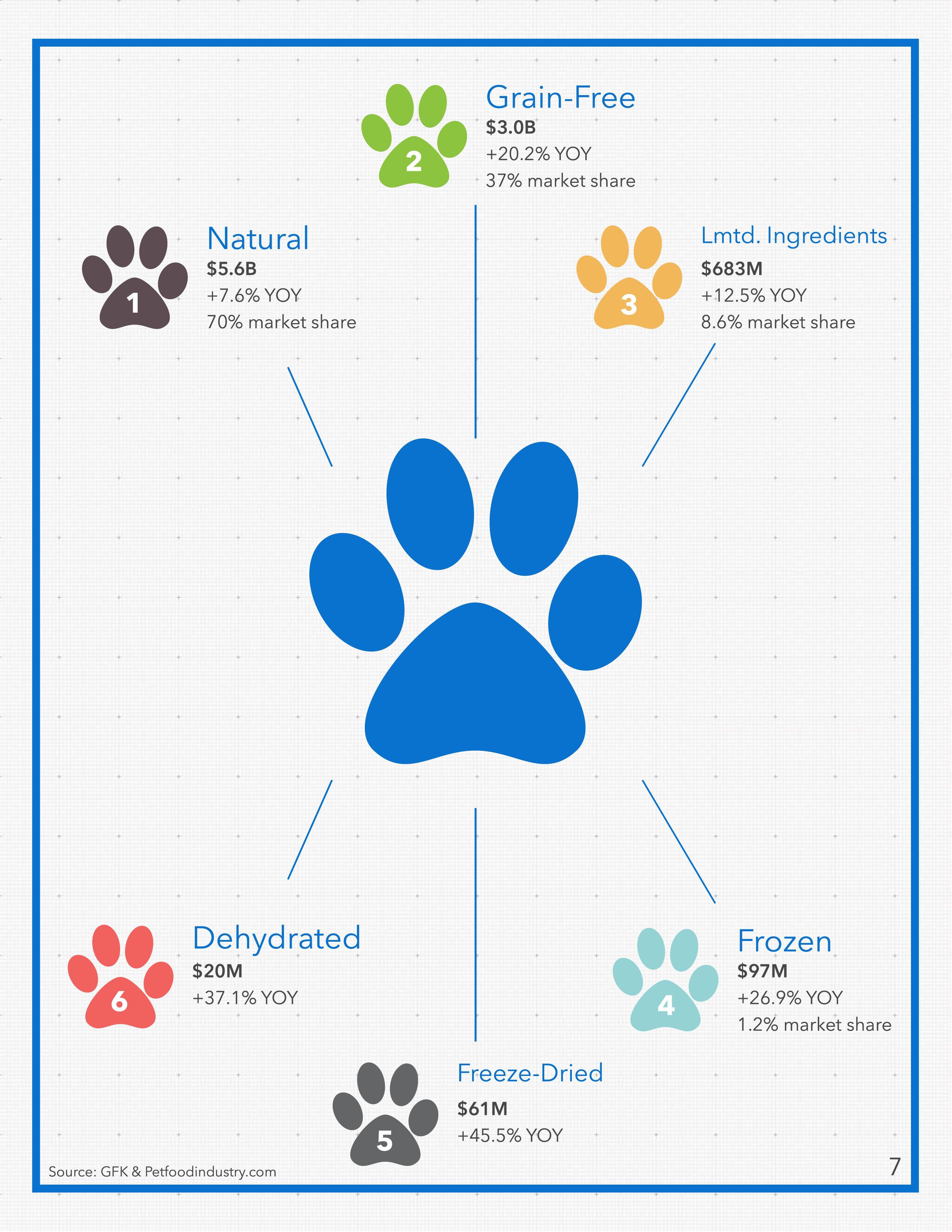 US Pet Food Trends 2016 2017